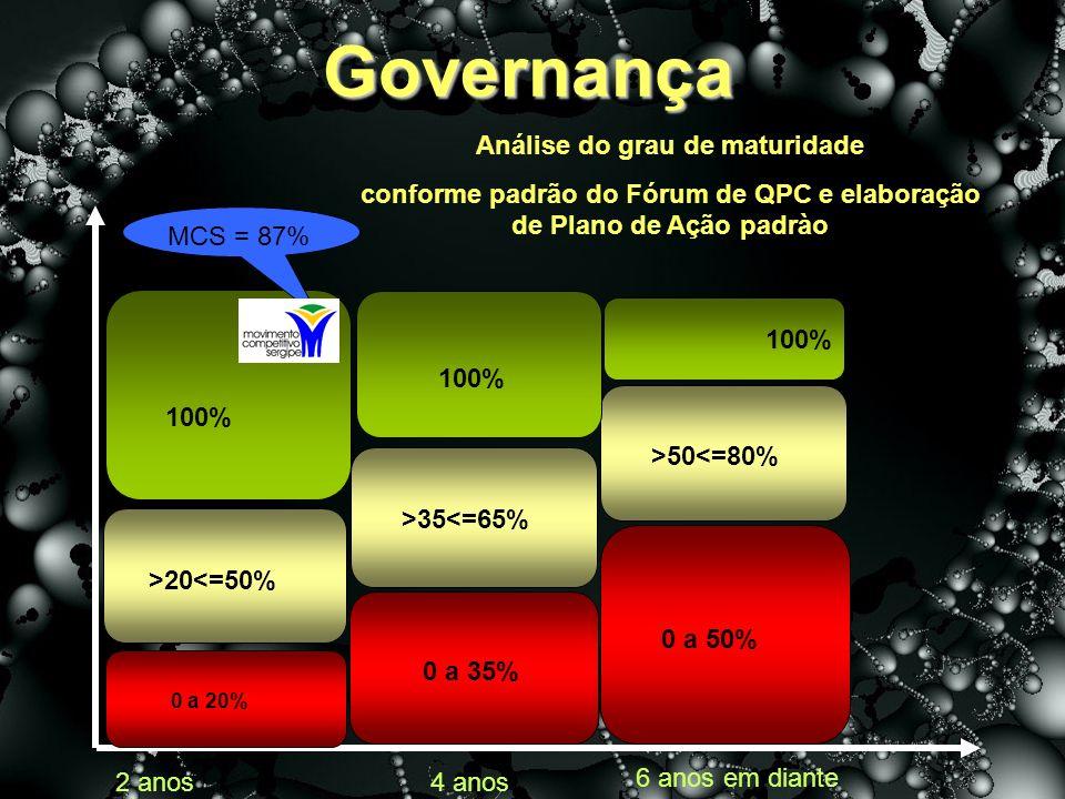 Governança Análise do grau de maturidade conforme padrão do Fórum de QPC e elaboração de Plano de Ação padrào 0 a 20% >20<=50% >35<=65% >50<=80% 100% MCS = 87% 0 a 35% 0 a 50% 2 anos 6 anos em diante 4 anos