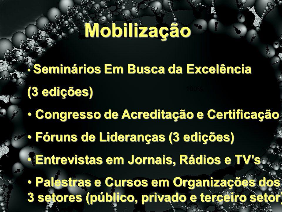 Mobilização >20<=50% 100% Seminários Em Busca da Excelência Seminários Em Busca da Excelência (3 edições) Congresso de Acreditação e Certificação Cong