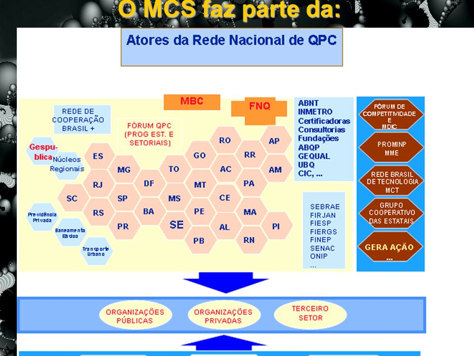 O MCS faz parte da: