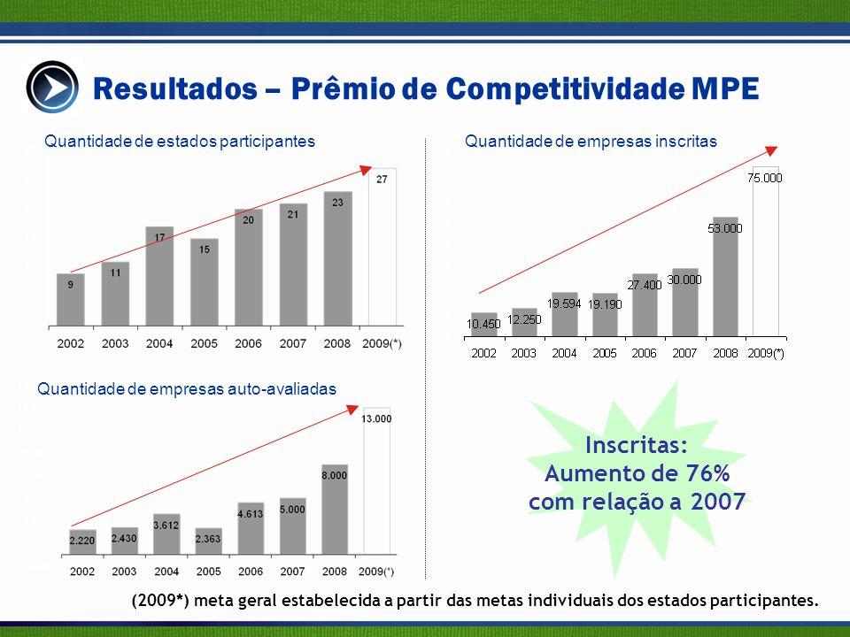 (2009*) meta geral estabelecida a partir das metas individuais dos estados participantes.