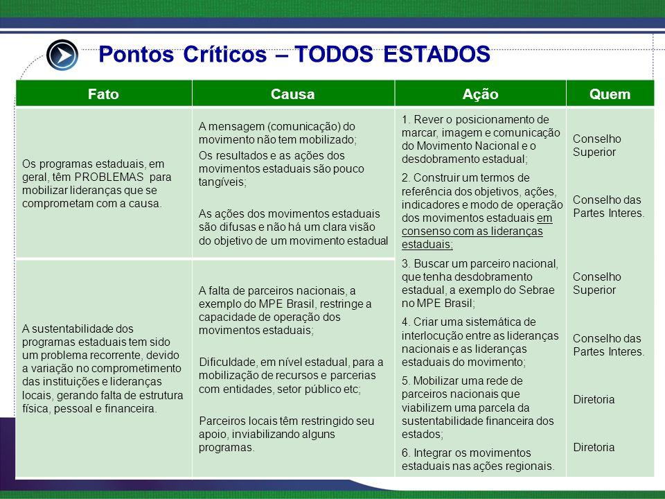 Pontos Críticos – TODOS ESTADOS FatoCausaAçãoQuem Os programas estaduais, em geral, têm PROBLEMAS para mobilizar lideranças que se comprometam com a causa.