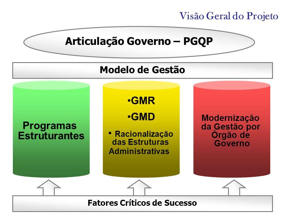 Visão Geral do Projeto Fatores Críticos de Sucesso Modelo de Gestão Programas Estruturantes GMR GMD Racionalização das Estruturas Administrativas Mode
