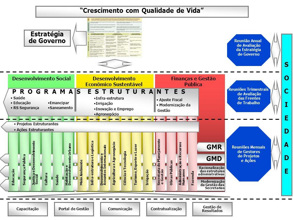 Desenvolvimento SocialFinanças e Gestão Pública Desenvolvimento Econômico Sustentável GMD Racionalização das estruturas administrativas Modernização d