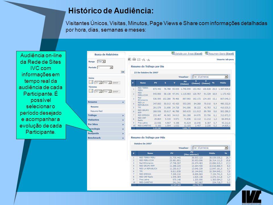 Histórico de Audiência: Visitantes Únicos, Visitas, Minutos, Page Views e Share com informações detalhadas por hora, dias, semanas e meses: Audiência on-line da Rede de Sites IVC com informações em tempo real da audiência de cada Participante.