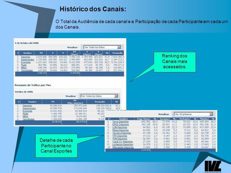 Histórico dos Canais: O Total da Audiência de cada canal e a Participação de cada Participante em cada um dos Canais.