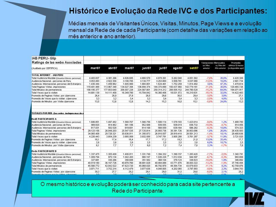 Histórico e Evolução da Rede IVC e dos Participantes: Médias mensais de Visitantes Únicos, Visitas, Minutos, Page Views e a evolução mensal da Rede de de cada Participante (com detalhe das variações em relação ao mês anterior e ano anterior).