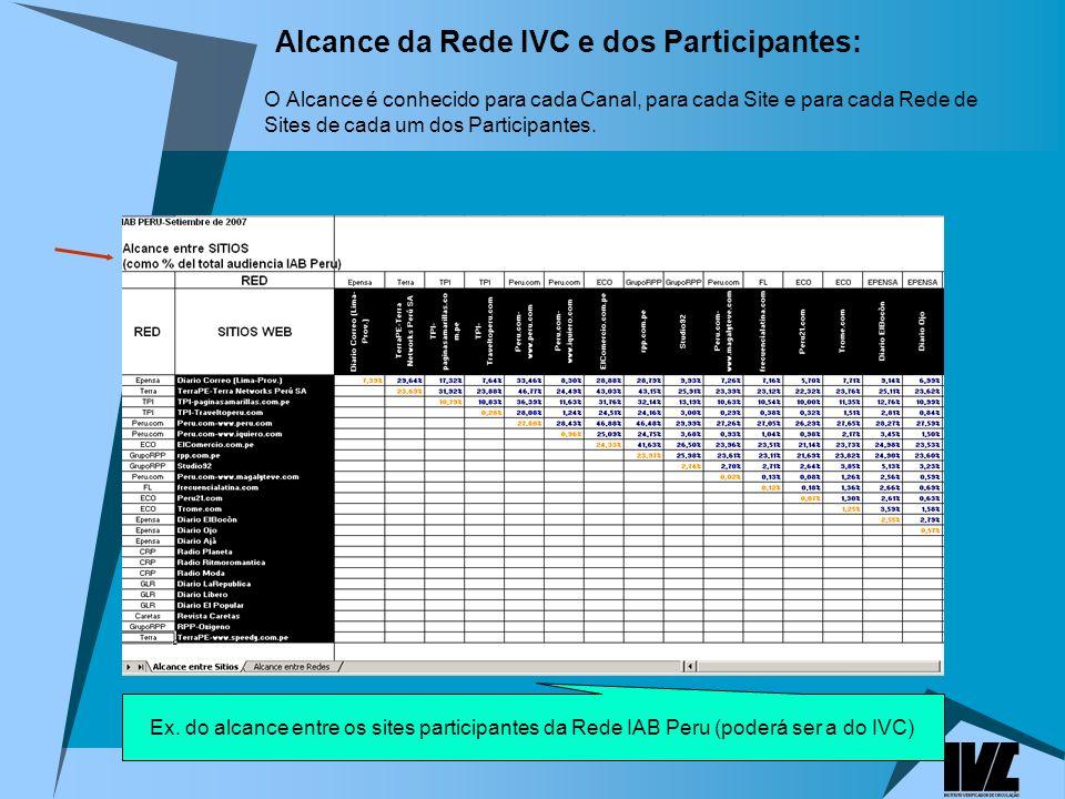 Alcance da Rede IVC e dos Participantes: O Alcance é conhecido para cada Canal, para cada Site e para cada Rede de Sites de cada um dos Participantes.