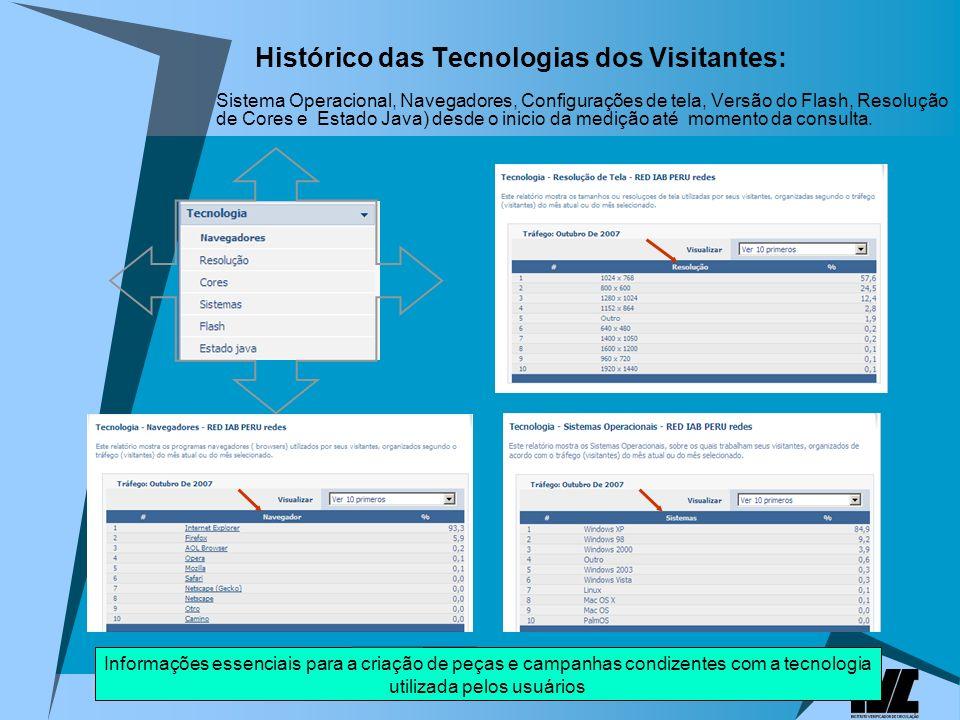 Histórico das Tecnologias dos Visitantes: Sistema Operacional, Navegadores, Configurações de tela, Versão do Flash, Resolução de Cores e Estado Java) desde o inicio da medição até momento da consulta.