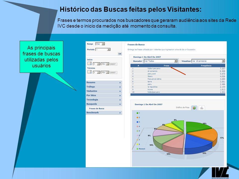 Histórico das Buscas feitas pelos Visitantes: Frases e termos procurados nos buscadores que geraram audiência aos sites da Rede IVC desde o inicio da medição até momento da consulta.