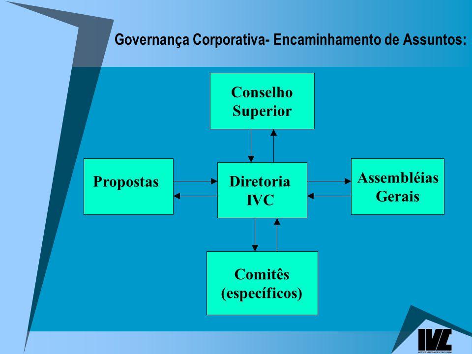 Governança Corporativa- Encaminhamento de Assuntos: Propostas Diretoria IVC Assembléias Gerais Comitês (específicos) Conselho Superior