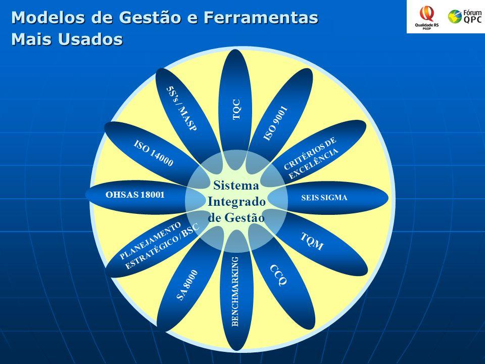 Modelos de Gestão e Ferramentas Mais Usados ISO 9001 CRITÉRIOS DE EXCELÊNCIA PLANEJAMENTO ESTRATÉGICO / BSC TQM SEIS SIGMA SA 8000 CCQ ISO 14000 5Ss /