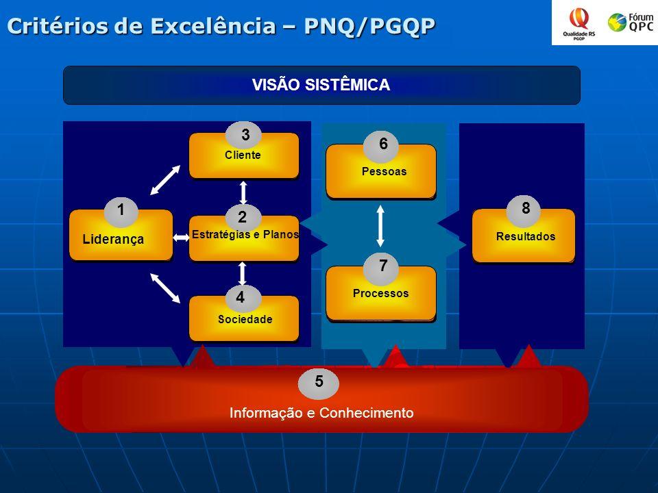 Critériosde Excelência – PNQ/PGQP Critérios de Excelência – PNQ/PGQP 3 4 6 7 8 1 Liderança Sociedade Pessoas Processos Resultados 5 Informação e Conhe