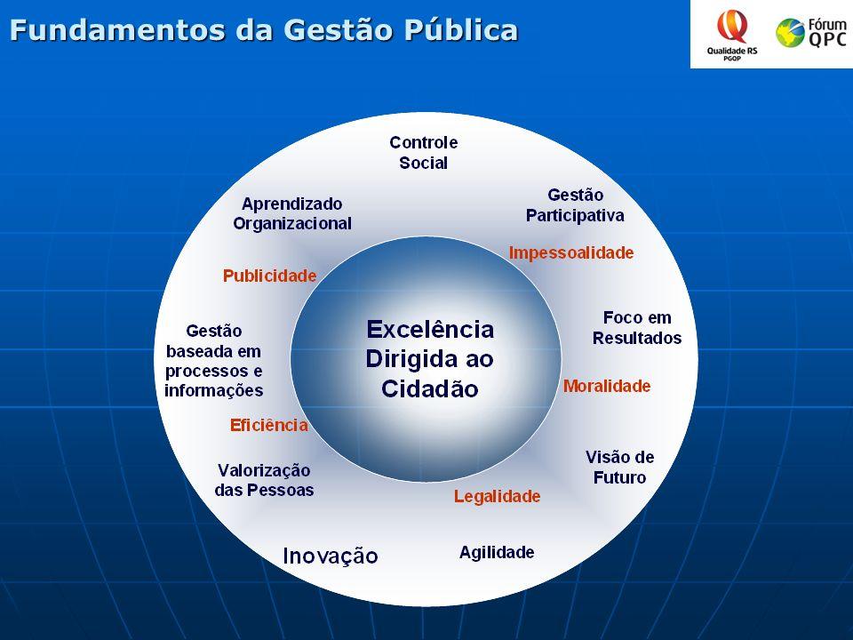 Fundamentos da Gestão Pública