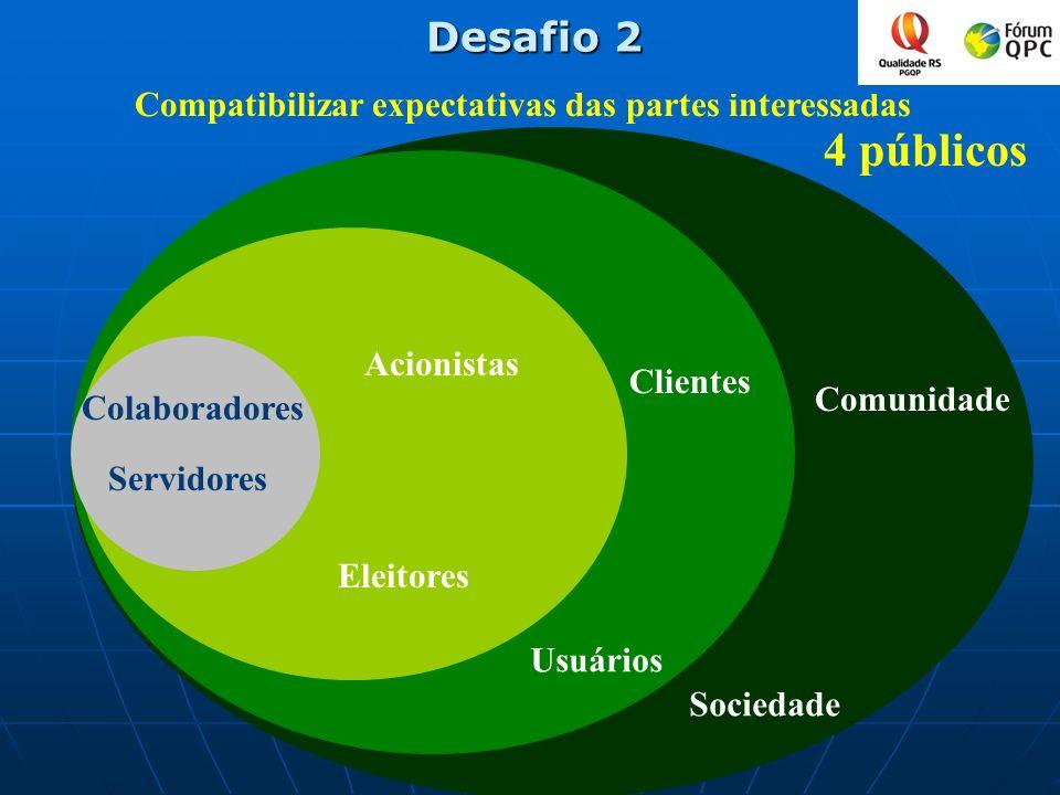 Eleitores Usuários Sociedade Compatibilizar expectativas das partes interessadas Comunidade Clientes Acionistas Desafio 2 4 públicos Colaboradores Ser