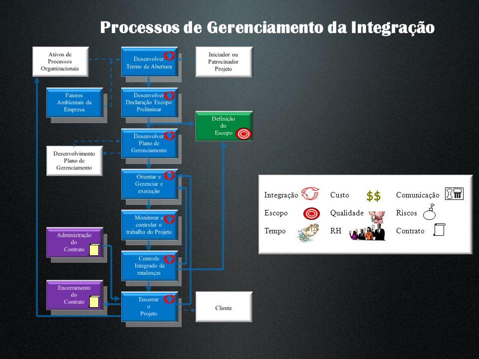 Processos de Gerenciamento da Integração Integração Escopo Tempo Custo Qualidade RH Comunicação Riscos Contrato $$