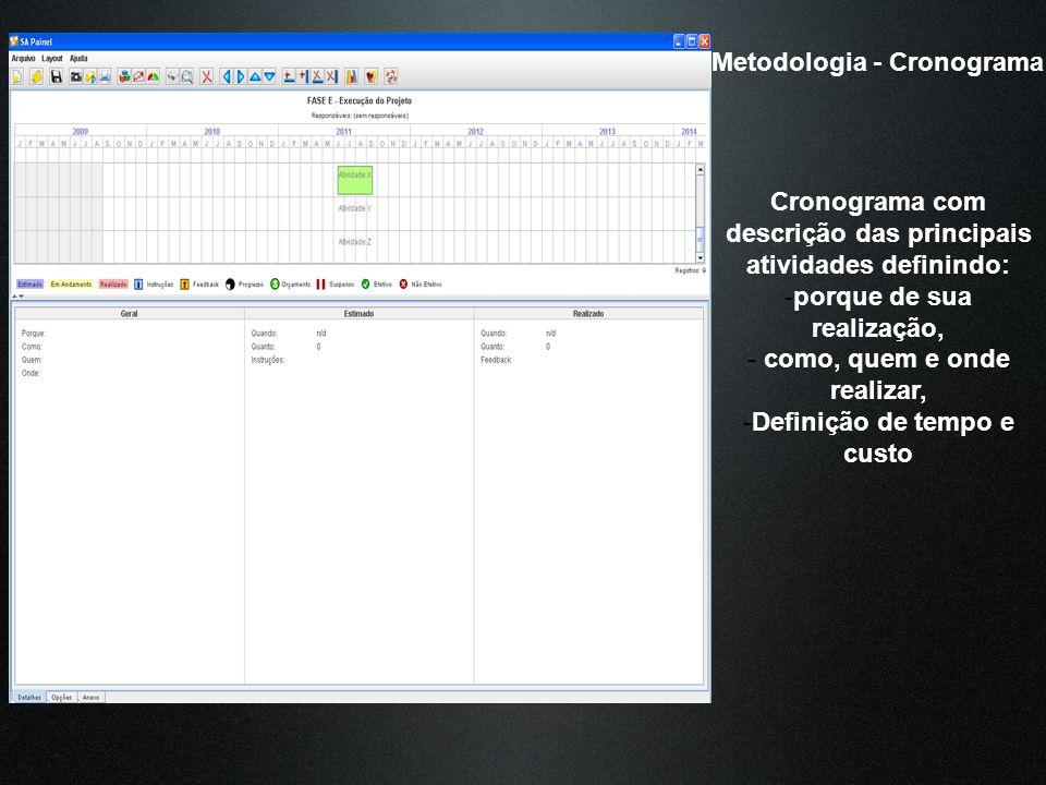 Metodologia - Cronograma Cronograma com descrição das principais atividades definindo: -porque de sua realização, - como, quem e onde realizar, -Defin