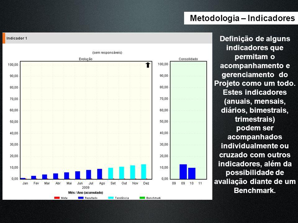 Metodologia – Indicadores Definição de alguns indicadores que permitam o acompanhamento e gerenciamento do Projeto como um todo. Estes indicadores (an