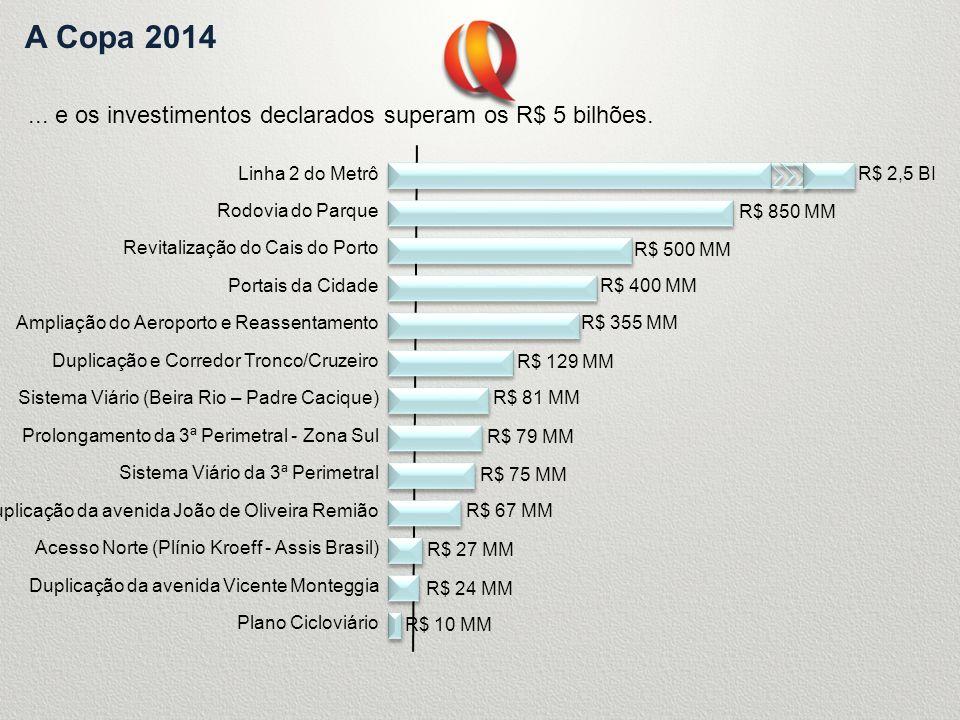 A Copa 2014... e os investimentos declarados superam os R$ 5 bilhões. R$ 2,5 BI R$ 850 MM R$ 500 MM R$ 400 MM R$ 355 MM R$ 129 MM R$ 81 MM R$ 79 MM R$