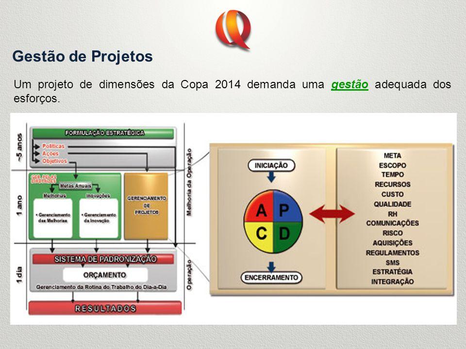 Gestão de Projetos Um projeto de dimensões da Copa 2014 demanda uma gestão adequada dos esforços.