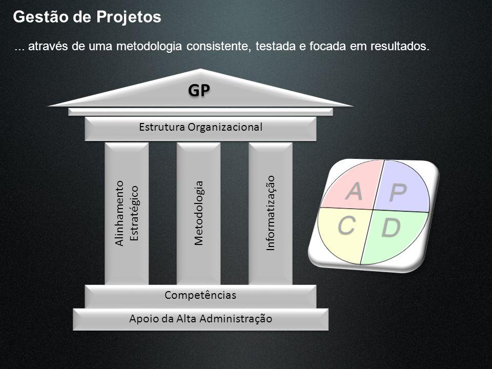 Gestão de Projetos... através de uma metodologia consistente, testada e focada em resultados. GP Alinhamento Estratégico Alinhamento Estratégico Metod