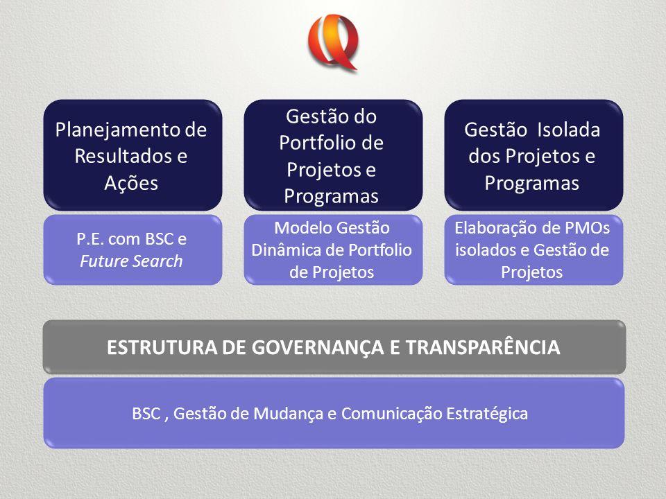 Planejamento de Resultados e Ações Gestão do Portfolio de Projetos e Programas Gestão Isolada dos Projetos e Programas ESTRUTURA DE GOVERNANÇA E TRANS