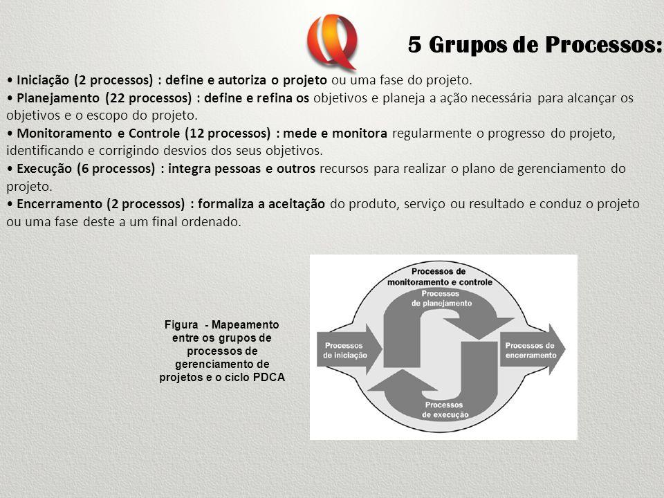 5 Grupos de Processos: Figura - Mapeamento entre os grupos de processos de gerenciamento de projetos e o ciclo PDCA Iniciação (2 processos) : define e