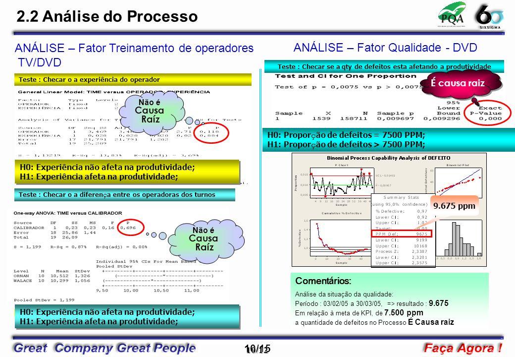 10/15 10/12 ANÁLISE – Fator Treinamento de operadores TV/DVD Comentários: Análise da situação da qualidade: Período : 03/02/05 a 30/03/05, => resultado : 9.675 Em relação à meta de KPI, de 7.500 ppm a quantidade de defeitos no Processo É Causa raiz Não é Causa Raíz Teste : Checar o a experiência do operador ANÁLISE – Fator Qualidade - DVD 2.2 Análise do Processo 9.675 ppm Teste : Checar se a qty de defeitos esta afetando a produtividade H0: Propor ç ão de defeitos = 7500 PPM; H1: Propor ç ão de defeitos > 7500 PPM; É causa raiz H0: Experiência não afeta na produtividade; H1: Experiência afeta na produtividade; H0: Experiência não afeta na produtividade; H1: Experiência afeta na produtividade; DIFERENÇA DE CALIBRADOR DE TURNOS DIFERENTES NÃO É CAUSA RAÍZ.