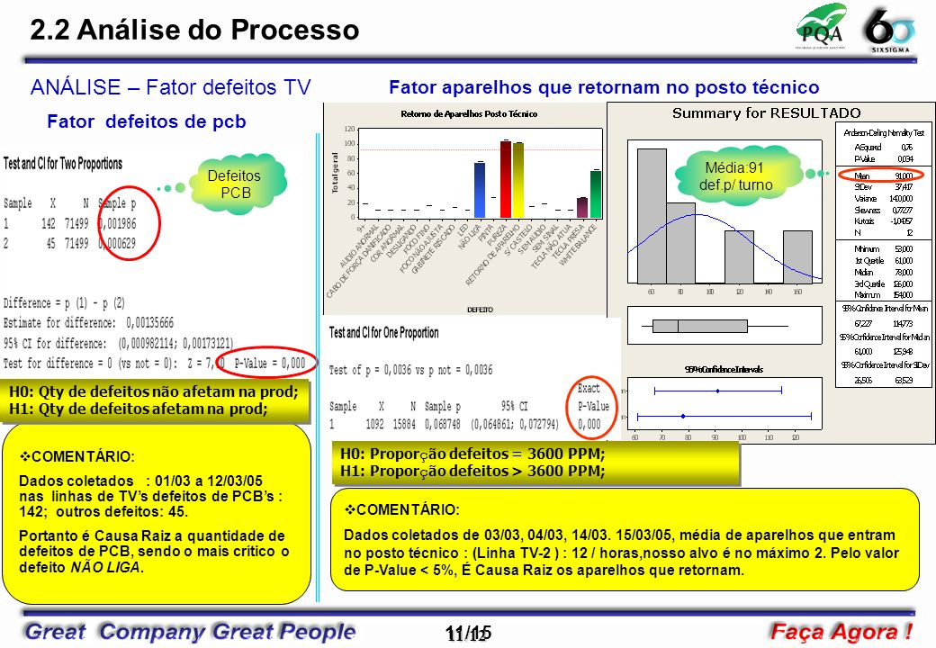 11/15 11/12 COMENTÁRIO: Dados coletados : 01/03 a 12/03/05 nas linhas de TVs defeitos de PCBs : 142; outros defeitos: 45. Portanto é Causa Raiz a quan