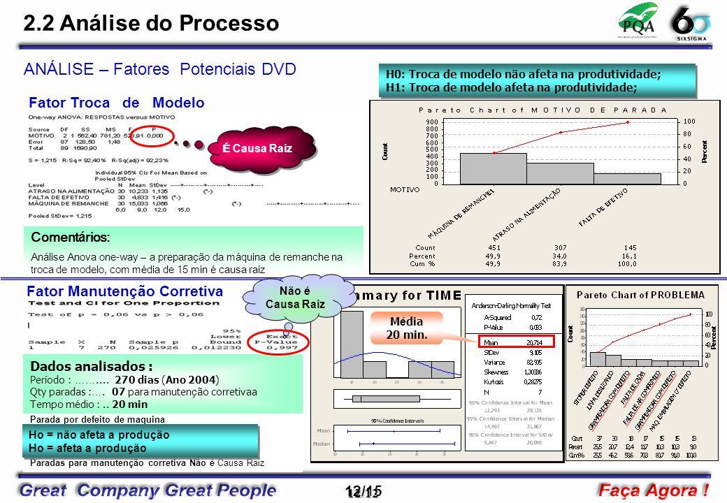 12/15 12/12 ANÁLISE – Fatores Potenciais DVD Comentários: Análise Anova one-way – a preparação da máquina de remanche na troca de modelo, com média de