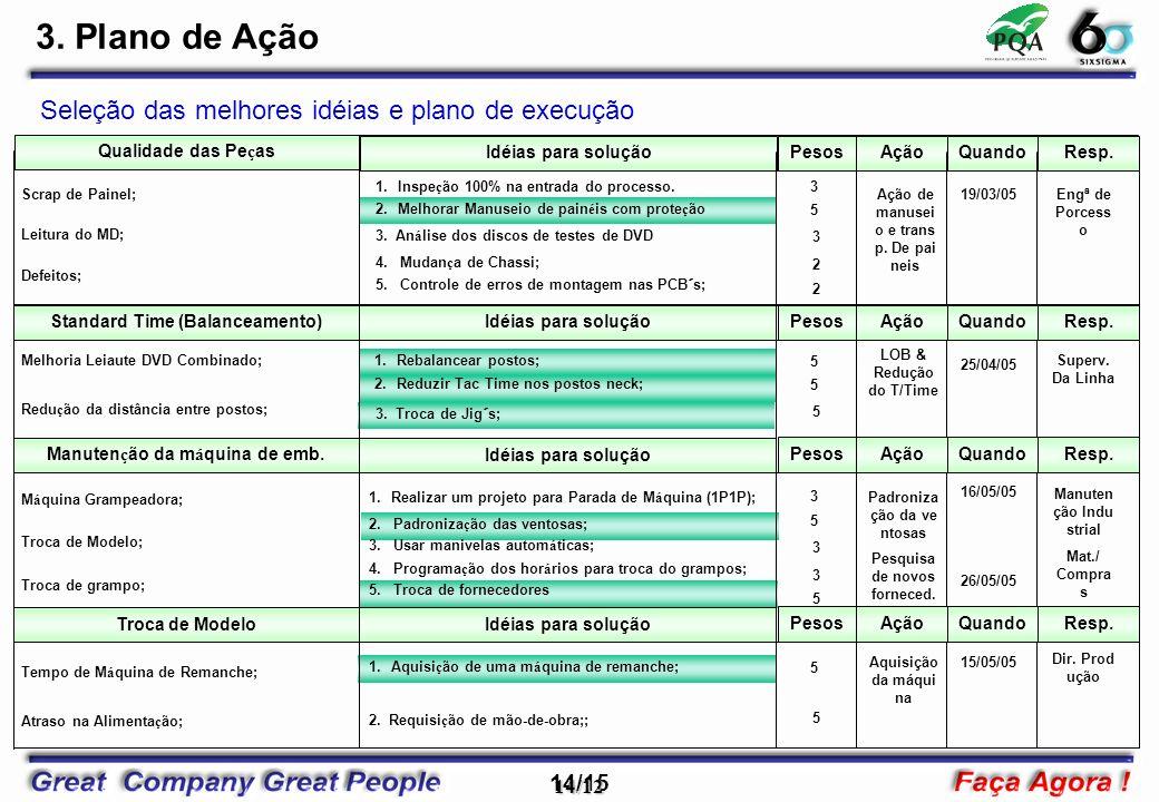 14/15 14/12 Idéias para solução Qualidade das Pe ç as 1.Realizar um projeto para Parada de M á quina (1P1P); 3. An á lise dos discos de testes de DVD