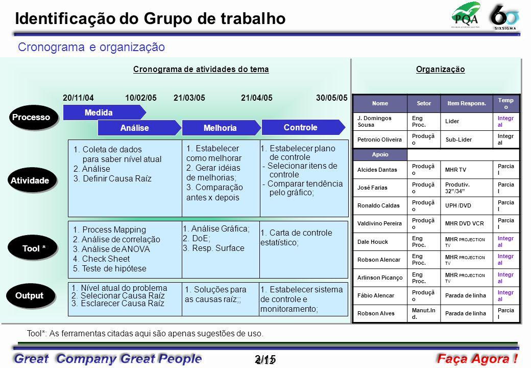 2/15 2/12 Identificação do Grupo de trabalho Processo Medida Análise Melhoria Controle 10/02/0521/03/0521/04/0520/11/04 Atividade 1. Coleta de dados p
