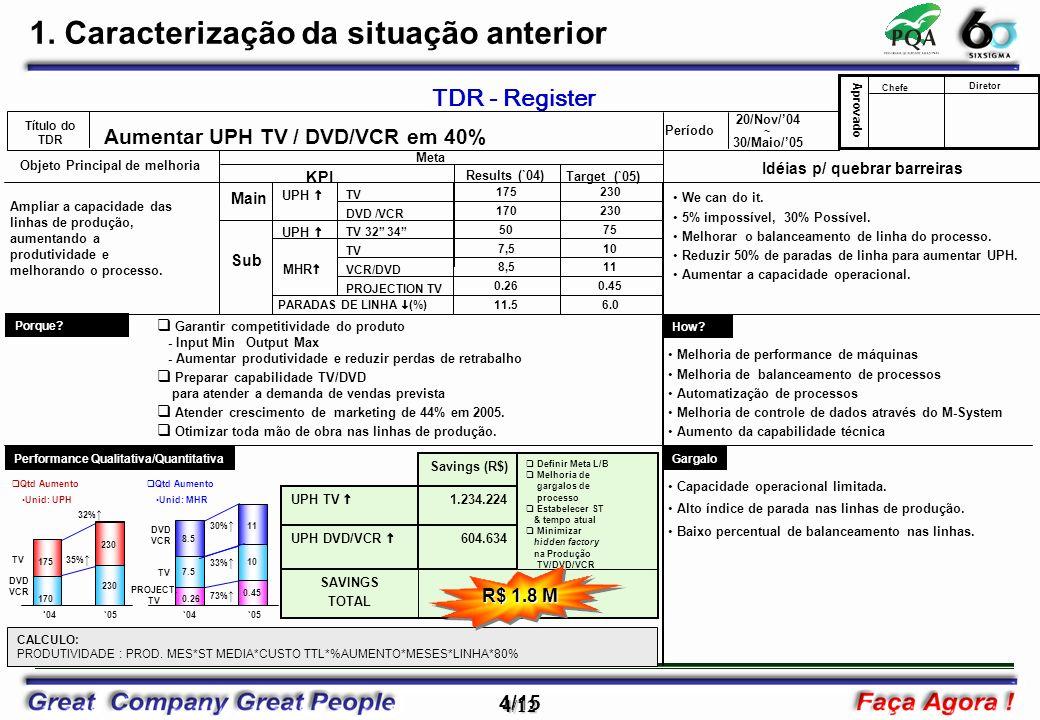 5/15 5/12 TV-1 Z=1,15 12,52% 2.1 Observação – Foco do problema Histórico da produtividade (produção/hora) do ano de 2004.