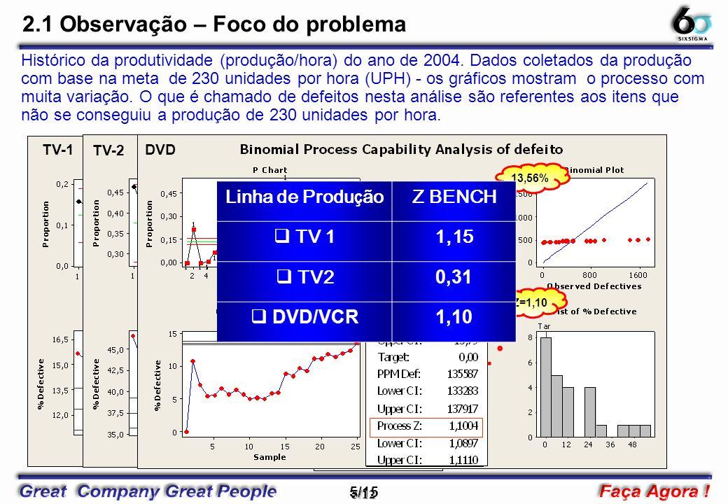 5/15 5/12 TV-1 Z=1,15 12,52% 2.1 Observação – Foco do problema Histórico da produtividade (produção/hora) do ano de 2004. Dados coletados da produção