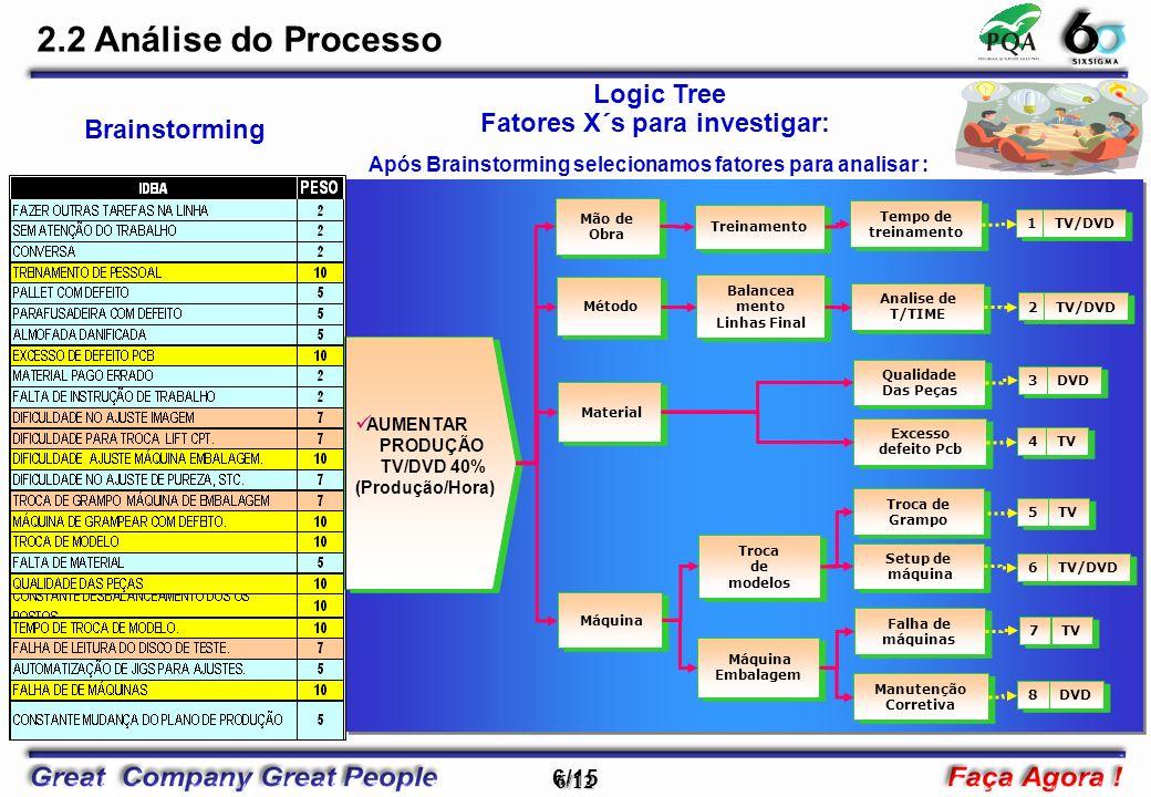 7/15 7/12 2.2 Análise do Processo O que medir Tipo de medição Tipo de dados DefiniçãoAlvo Especifi cação Documento para coleta de dados Amostra Gage R&R Área de atuação Tempo de Treinamento Processocontínuos Todos os Funcionários Registro na IT Minimo 7 dias Mínimo 7 dia Instrução de Trabalho Check das IT-Processo Equipe NãoTV/DVD Standard Time ( Seg ) ProcessoContínuos <= 15,65 - OK >15,65 –NG 15,65<= 15,65 Relatório de Tempos e Métodos 100% todos os Modelos.