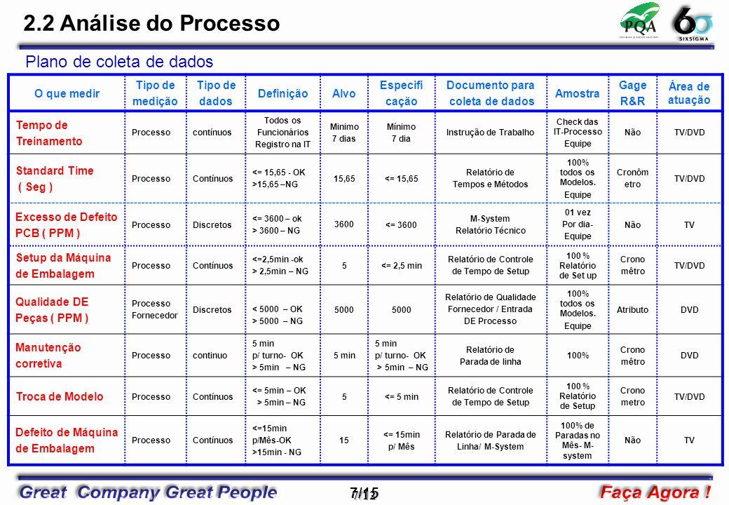 7/15 7/12 2.2 Análise do Processo O que medir Tipo de medição Tipo de dados DefiniçãoAlvo Especifi cação Documento para coleta de dados Amostra Gage R