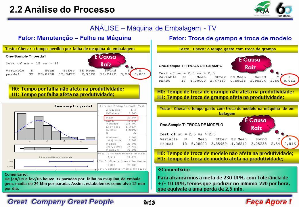 9/15 9/12 Teste : Checar o tempo gasto com troca de modelo na m á quina de em balagem É Causa Raíz É Causa Raíz ANÁLISE – Máquina de Embalagem - TV Fator: Manutenção – Falha na Máquina Fator: Troca de grampo e troca de modelo Coment á rio: Para alcan ç armos a meta de 230 UPH, com Tolerância de +/- 10 UPH, temos que produzir no m í nimo 220 por hora, que equivale a uma perda de 2,5 min.