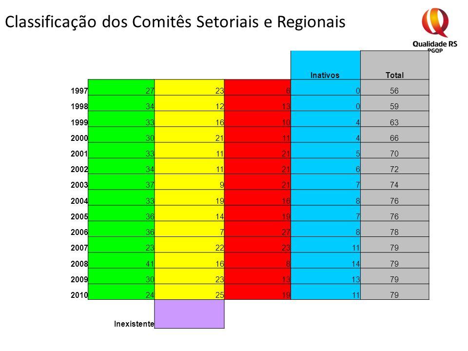 Classificação dos Comitês Setoriais e Regionais InativosTotal 199727236056 1998341213059 1999331610463 2000302111466 2001331121570 2002341121672 20033