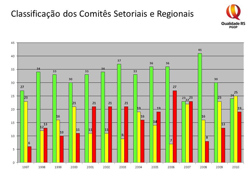 Classificação dos Comitês Setoriais e Regionais