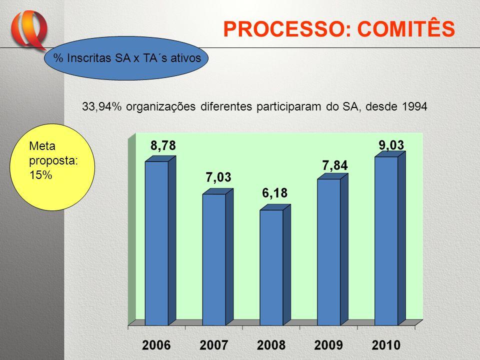 PROCESSO: COMITÊS % Inscritas SA x TA´s ativos 33,94% organizações diferentes participaram do SA, desde 1994 Meta proposta: 15%