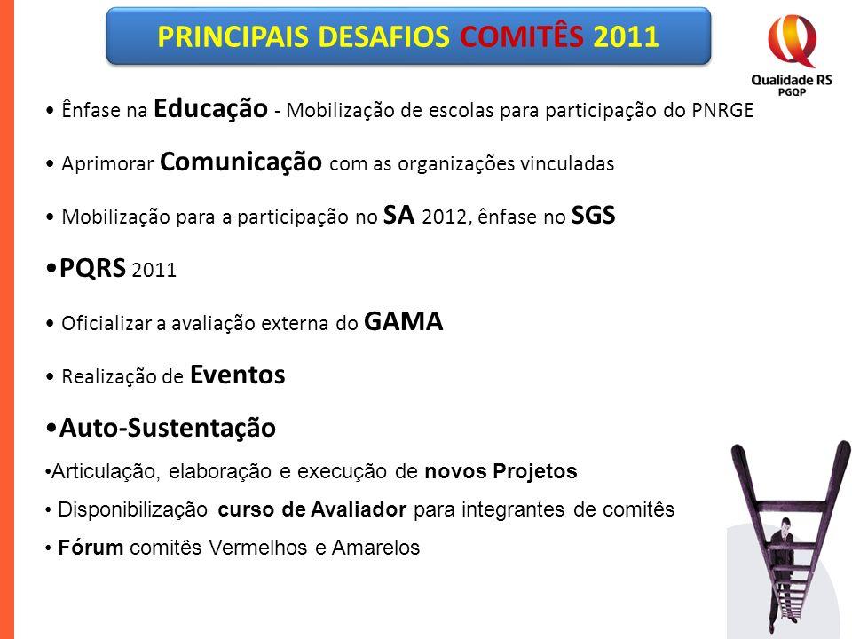 Ênfase na Educação - Mobilização de escolas para participação do PNRGE Aprimorar Comunicação com as organizações vinculadas Mobilização para a partici