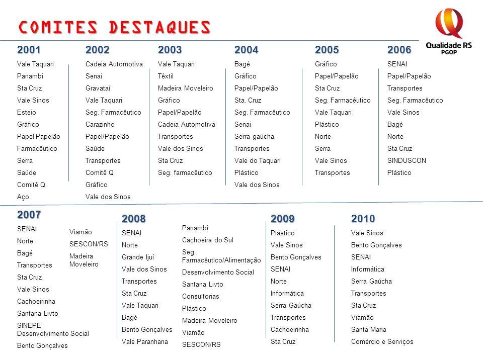 COMITES DESTAQUES 2001 Vale Taquari Panambi Sta Cruz Vale Sinos Esteio Gráfico Papel Papelão Farmacêutico Serra Saúde Comitê Q Aço2002 Cadeia Automoti