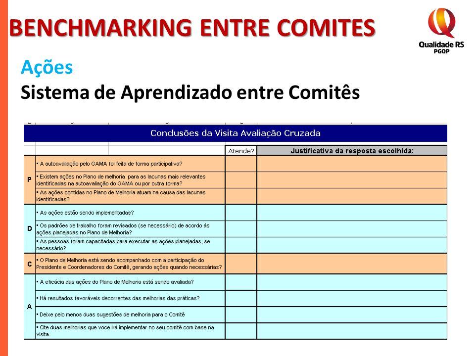 BENCHMARKING ENTRE COMITES Ações Sistema de Aprendizado entre Comitês