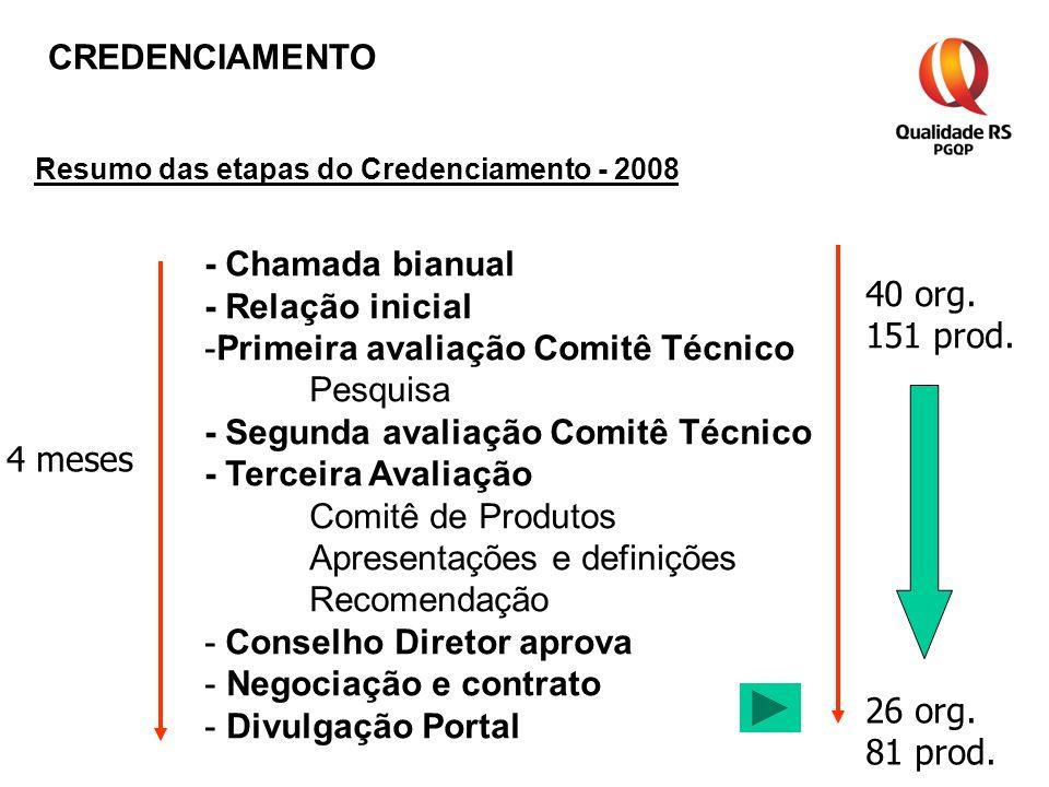 Resumo das etapas do Credenciamento - 2008 - Chamada bianual - Relação inicial -Primeira avaliação Comitê Técnico Pesquisa - Segunda avaliação Comitê Técnico - Terceira Avaliação Comitê de Produtos Apresentações e definições Recomendação - Conselho Diretor aprova - Negociação e contrato - Divulgação Portal 4 meses 40 org.