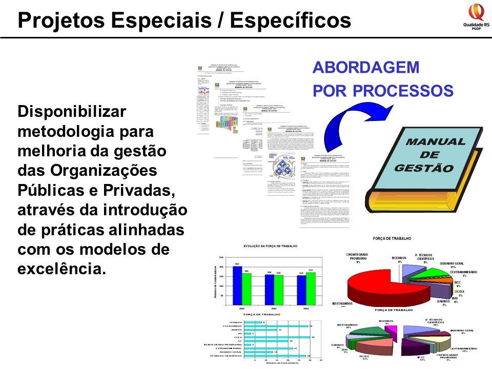 Projetos Especiais / Específicos Disponibilizar metodologia para melhoria da gestão das Organizações Públicas e Privadas, através da introdução de práticas alinhadas com os modelos de excelência.