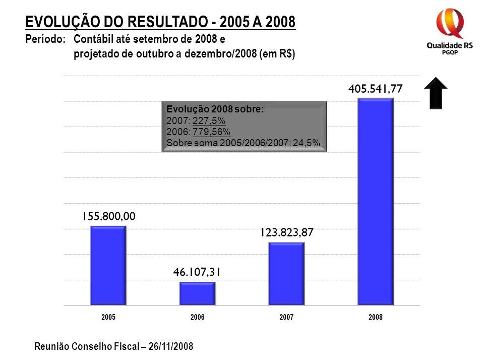 EVOLUÇÃO DO RESULTADO - 2005 A 2008 Período: Contábil até setembro de 2008 e projetado de outubro a dezembro/2008 (em R$) Reunião Conselho Fiscal – 26/11/2008 Evolução 2008 sobre: 2007: 227,5% 2006: 779,56% Sobre soma 2005/2006/2007: 24,5%