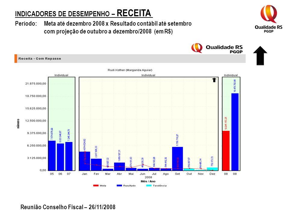 INDICADORES DE DESEMPENHO – RECEITA Período: Meta até dezembro 2008 x Resultado contábil até setembro com projeção de outubro a dezembro/2008 (em R$) Reunião Conselho Fiscal – 26/11/2008