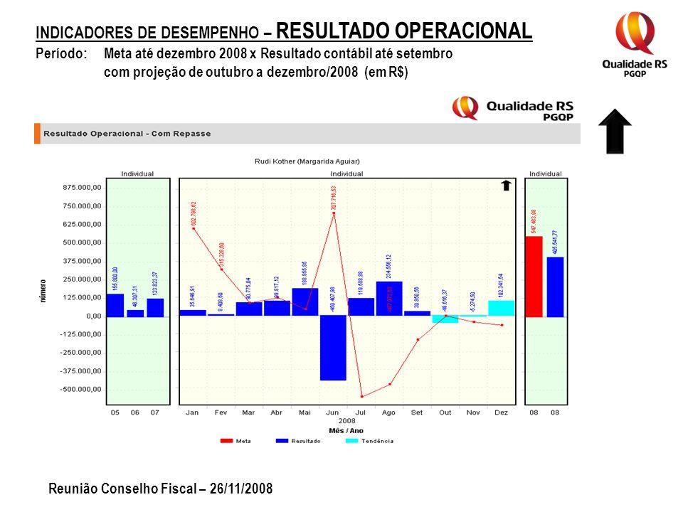INDICADORES DE DESEMPENHO – RESULTADO OPERACIONAL Período: Meta até dezembro 2008 x Resultado contábil até setembro com projeção de outubro a dezembro/2008 (em R$) Reunião Conselho Fiscal – 26/11/2008