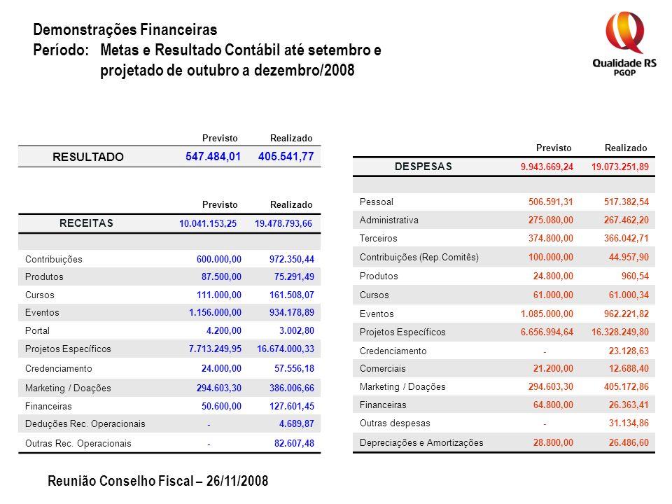 Demonstrações Financeiras Período: Metas e Resultado Contábil até setembro e projetado de outubro a dezembro/2008 RECEITAS 10.041.153,2519.478.793,66 Contribuições600.000,00972.350,44 Produtos87.500,0075.291,49 Cursos111.000,00161.508,07 Eventos1.156.000,00934.178,89 Portal4.200,003.002,80 Projetos Específicos7.713.249,9516.674.000,33 Credenciamento24.000,0057.556,18 Marketing / Doações294.603,30386.006,66 Financeiras50.600,00127.601,45 Deduções Rec.