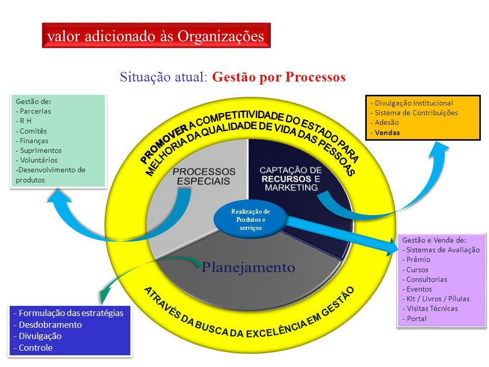 Situação atual: Gestão por Processos Realização de Produtos e serviços - Formulação das estratégias - Desdobramento - Divulgação - Controle - Formulação das estratégias - Desdobramento - Divulgação - Controle Gestão de: - Parcerias - R H - Comitês - Finanças - Suprimentos - Voluntários -Desenvolvimento de produtos Gestão de: - Parcerias - R H - Comitês - Finanças - Suprimentos - Voluntários -Desenvolvimento de produtos Gestão e Venda de: - Sistemas de Avaliação - Prêmio - Cursos - Consultorias - Eventos - Kit / Livros / Pílulas - Visitas Técnicas - Portal Gestão e Venda de: - Sistemas de Avaliação - Prêmio - Cursos - Consultorias - Eventos - Kit / Livros / Pílulas - Visitas Técnicas - Portal - Divulgação Institucional - Sistema de Contribuições - Adesão - Vendas valor adicionado às Organizações
