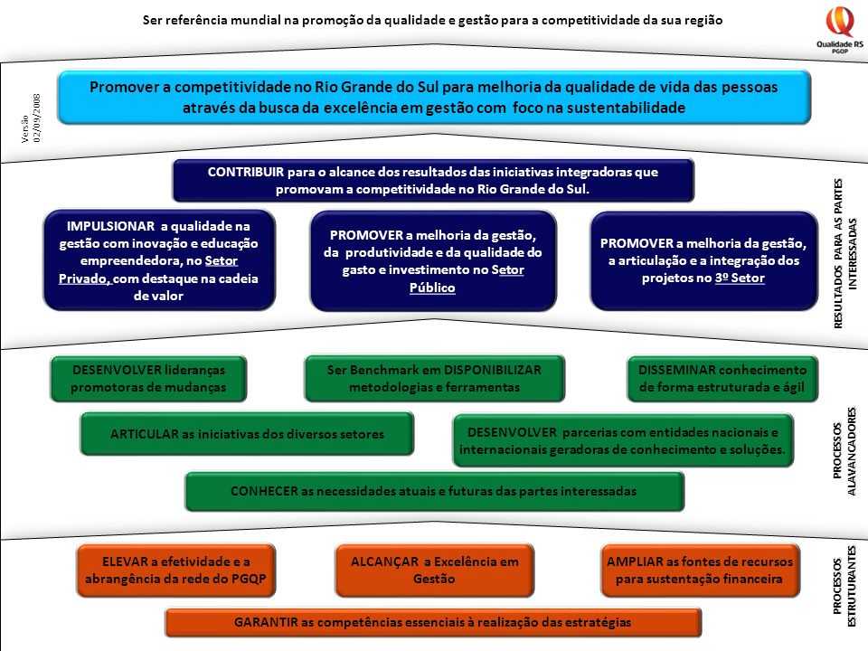 Ser referência mundial na promoção da qualidade e gestão para a competitividade da sua região Promover a competitividade no Rio Grande do Sul para melhoria da qualidade de vida das pessoas através da busca da excelência em gestão com foco na sustentabilidade IMPULSIONAR a qualidade na gestão com inovação e educação empreendedora, no Setor Privado, com destaque na cadeia de valor PROMOVER a melhoria da gestão, da produtividade e da qualidade do gasto e investimento no Setor Público PROMOVER a melhoria da gestão, a articulação e a integração dos projetos no 3º Setor DESENVOLVER lideranças promotoras de mudanças Ser Benchmark em DISPONIBILIZAR metodologias e ferramentas ELEVAR a efetividade e a abrangência da rede do PGQP ALCANÇAR a Excelência em Gestão AMPLIAR as fontes de recursos para sustentação financeira CONHECER as necessidades atuais e futuras das partes interessadas DESENVOLVER parcerias com entidades nacionais e internacionais geradoras de conhecimento e soluções.